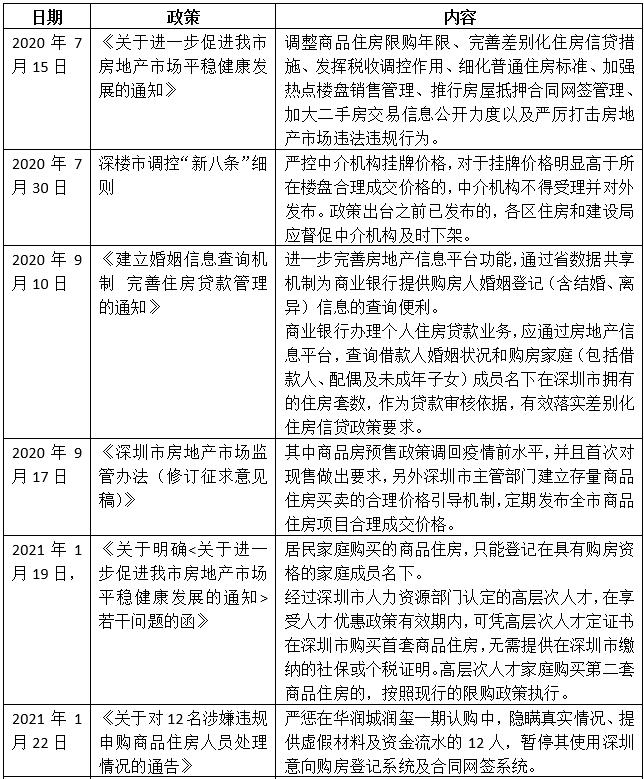 深圳购房房贷落户政策汇总