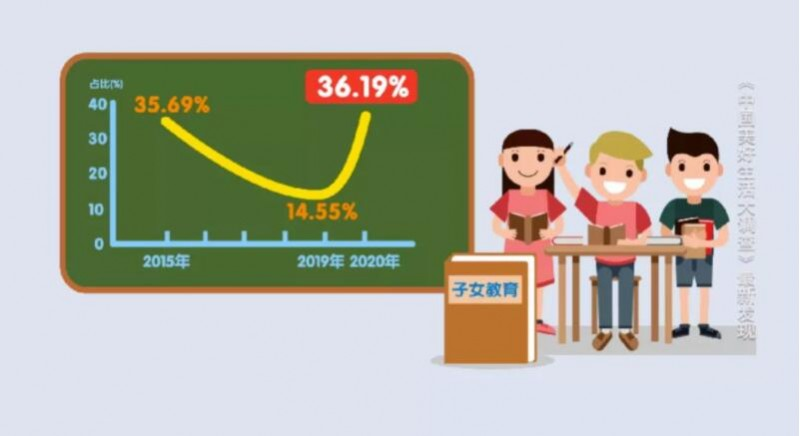 央视财经:子女教育难题降低中国家庭幸