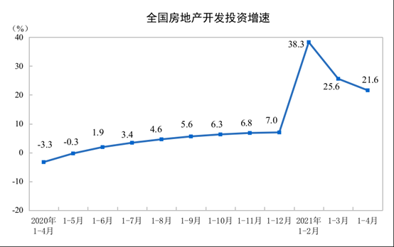 国家统计局:2021年1—4月份全国房地产开发投资和销售情况