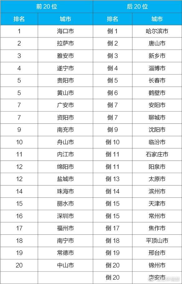 4月中国重点城市空气质量排名