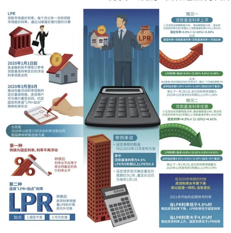 最新一期贷款市场报价利率(LPR)出炉