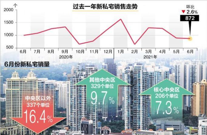 新加坡6月共售出872个新私宅单位