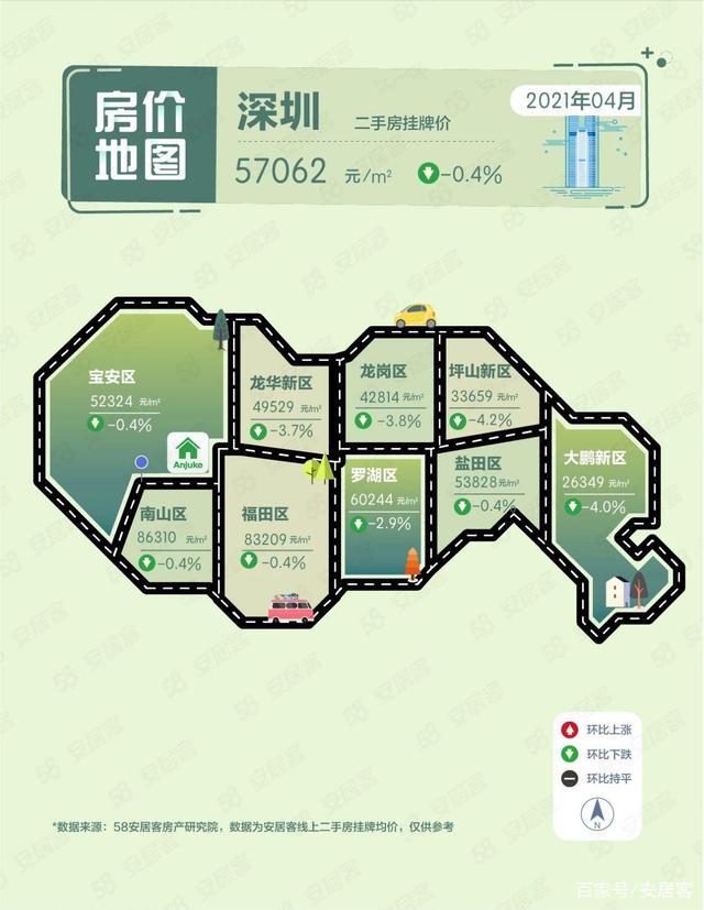 2021年深圳商品住宅销售价格变动情况