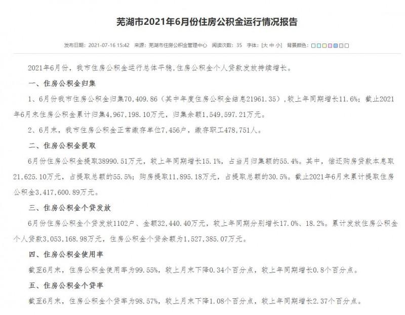 芜湖住房公积金个贷率为98.57%