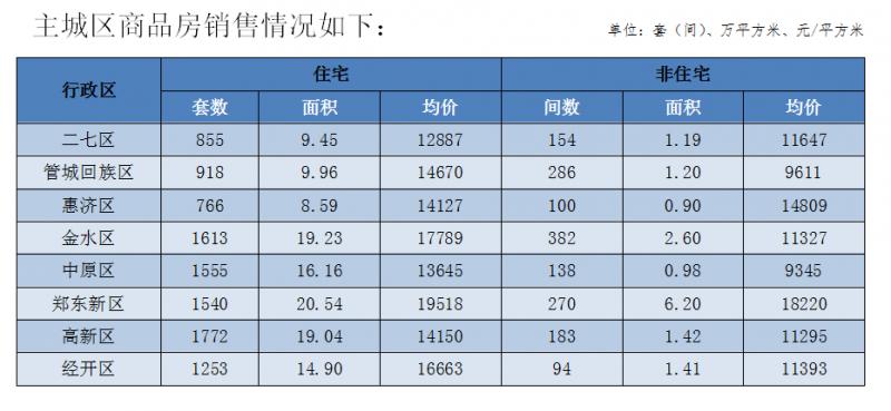 2021年郑州市房地产市场销售情况
