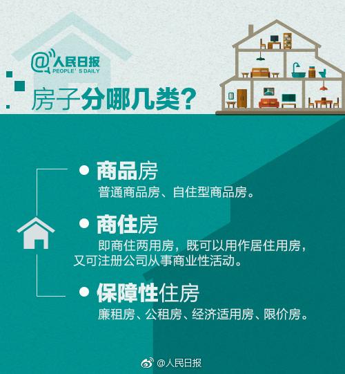 人民日报:房子分哪几类?