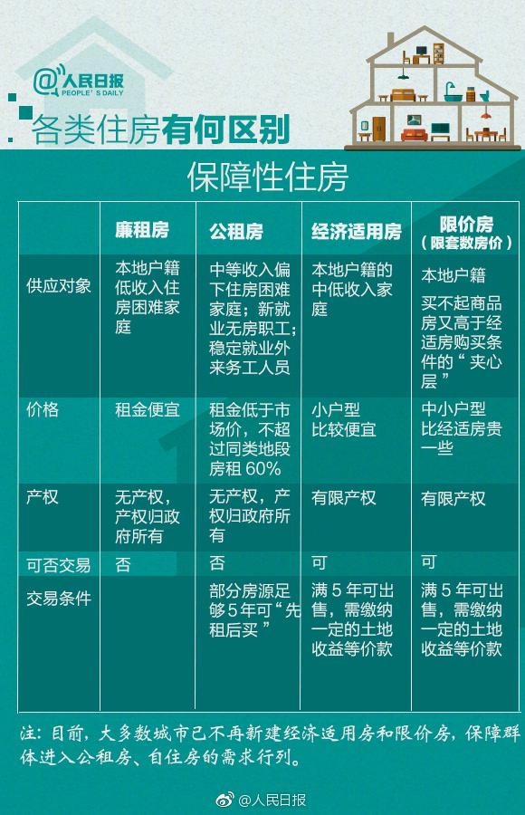 人民日报:各类住房有何区别?保障性住房。