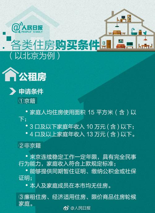 人民日报:公租房申请条件?