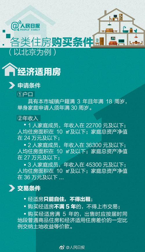 人民日报:经济适用房申请条件?
