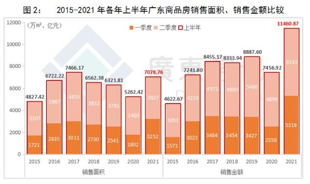 2021年上半年广东省房地产市场分析报告