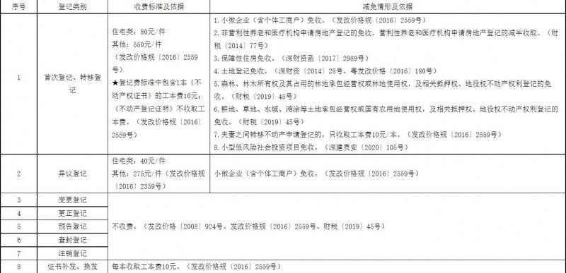 深圳不动产登记费及房地产交易代征税费政策规定