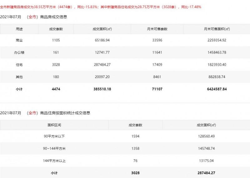 2021年7月深圳市商品住宅销售价格变动情况