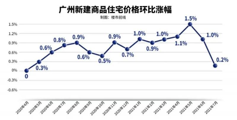 2021年7月广州市商品住宅销售价格变动情况