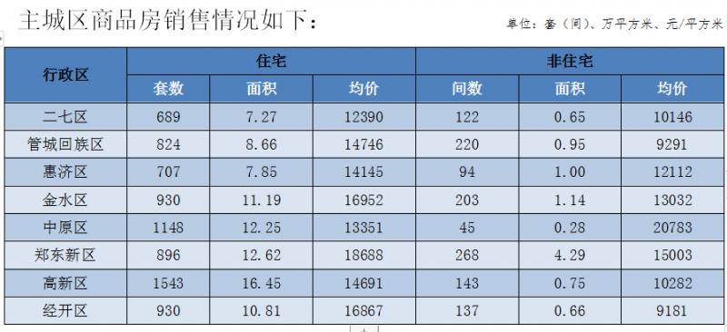 2021年7月份郑州市房地产市场销售情况:价格及面积
