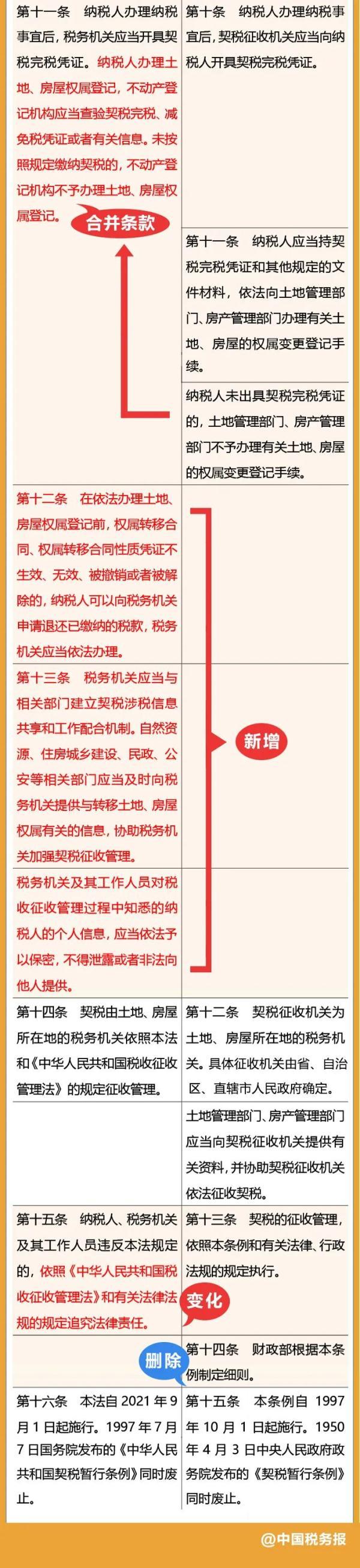 中华人民共和国契税法与中华人民共和国契税暂行条例对比