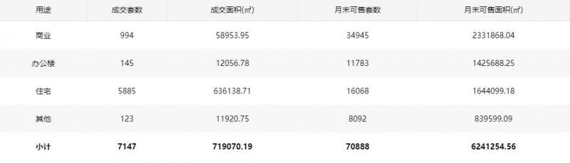 2021年08月深圳市商品房成交信息