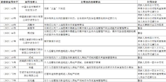 宁波银保监局:信贷资金违规流入房地产领域开出罚单