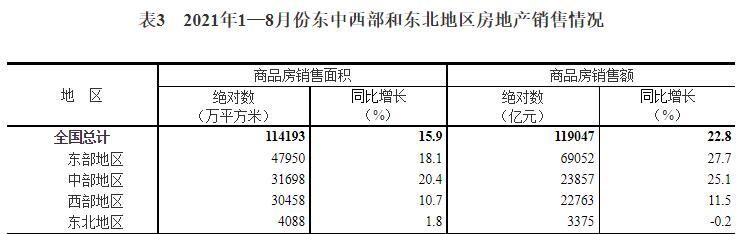国家统计局:2021年1—8月份全国房地产开发投资增长10.9%