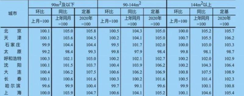 2021年8月上海商品住宅销售价格变动情况