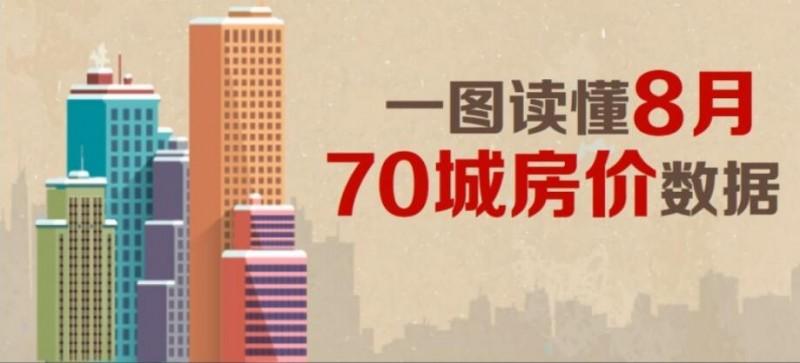 70城房价环比涨势跌至年内新低