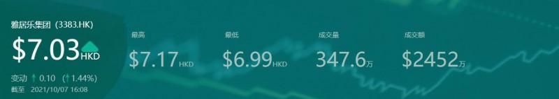 雅居乐集团2025年10月到期美元债跌幅势创纪录