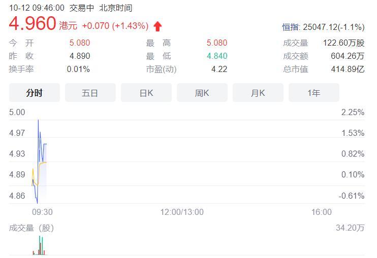 旭辉控股集团有息负债金额为1107.47亿元