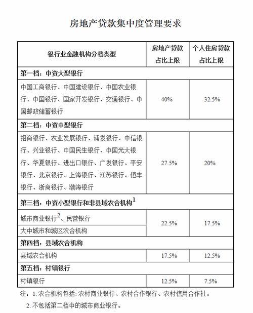 广东严格落实房地产贷款集中度管理制度