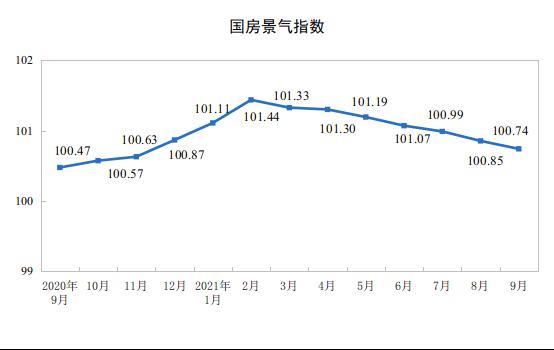 国家统计局:2021年1—9月份全国房地产