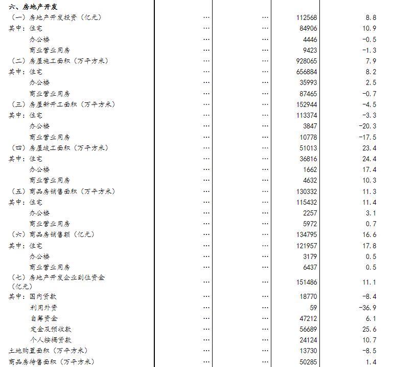 国家统计局:今年以来房地产市场总体上